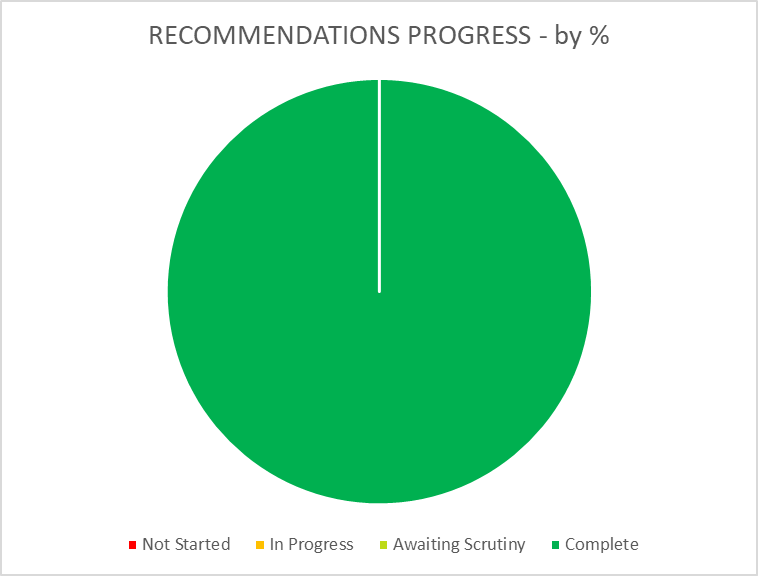 Summary dashboard showing all 62 'Recommendations' as complete